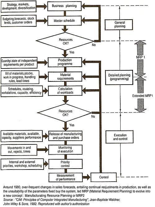 Origin Of The Term Enterprise Resource Planning Erp